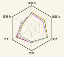 日本語テスト